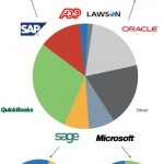 Accounting Software Skills Most In Demand By Employers