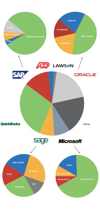 Accounting Software Skills In Demand