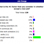 Survey Finds Meaningful Work #1 Reason To Change Jobs