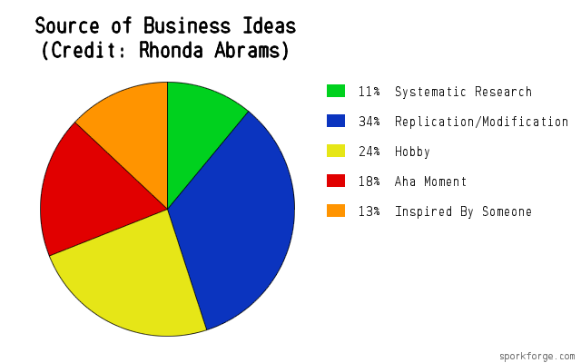 Source of Business Ideas