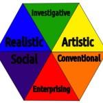 Holland-RIASEC-hexagon