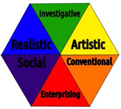 Success Story Career Interest Assessment